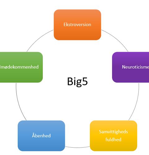 Big5 personlighedstest coach abcc